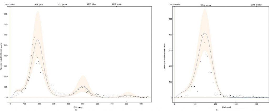 A szegedi matematikusok modellje egy (pl. Suriname), illetve több (pl. Costa Rica) kitörés esetén is alkalmas a járvány alakulásának leírására. A fekete pontok jelentik a valós betegszámokat, a kék görbe a differenciálegyenlet-rendszer illesztés