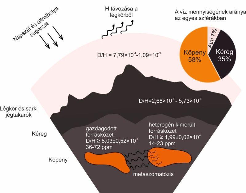 A Mars egyes szféráiban (atmoszféra, kéreg, köpeny) található víz relatív mennyisége (tortadiagram) és az egyes szférák hidrogénizotópos összetétele (D/H).