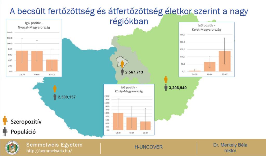 Ugyanakkor a régiós elosztást megfigyelve Kelet-Magyarországon valóban az idősebb emberek fertőzöttsége volt a legmagasabb arányban, de a központi és a dunántúli régiókban a fiatal fertőzöttek száma nagyobb volt.