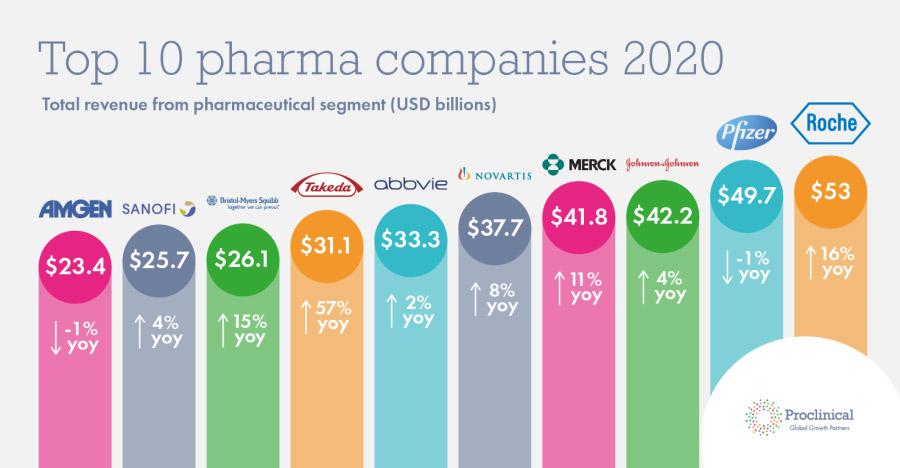 Top 10 gyógyszerészeti nagyvállalat 2020-as árbevételei (milliárd dollárban kifejezve) Forrás: proclinical.com