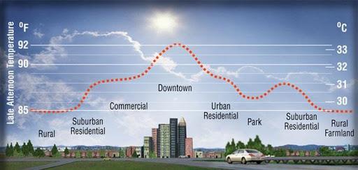 Los Angeles megye urbanizált részeinek nyári átlaghőmérséklete. Forrás: Department of Public Health - Los Angeles County