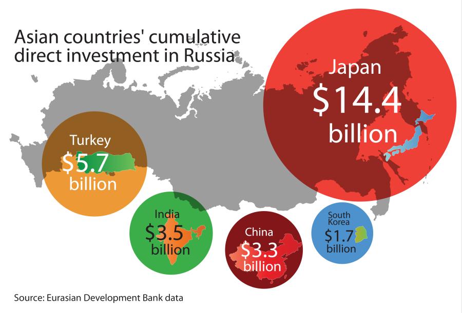 2016-ban a Japán működő tőke összbefektetésének értéke 14,4 milliárd dollár. A pénz főleg a szahalini olaj és gáz projektekre ment el. Forrás: Russia Beyond