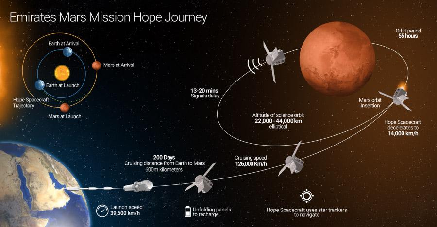 A Hope Mars-missziójának tervezete. Forrás: medium.com