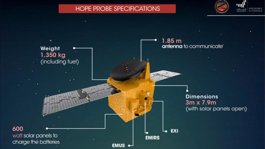 A Hope szonda adatai: feltöltve 1350 kg tömeg és 3 x 7,9 m-es felszín; 1,85 m antenna; 600 W teljesítményű napelemek; EMUS: ultraviola spektrométer; EMIRS: infraspektrométer; EXI: fényképező. Forrás: BBC