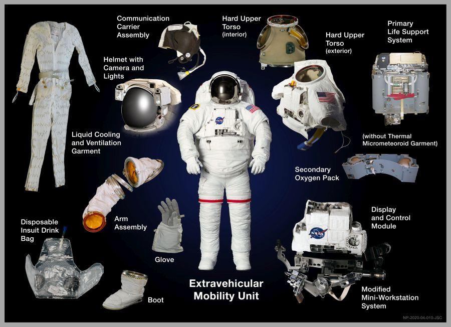 Az EMU űrruha és a felszerelhető modulok. Forrás: nasa.gov