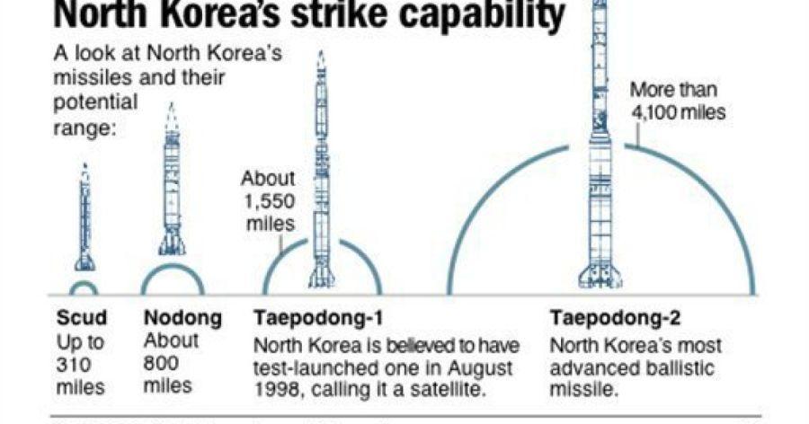 Észak-Korea rakétáinak összehasonlító grafikája. Forrás: The San Diego Union-Tribune