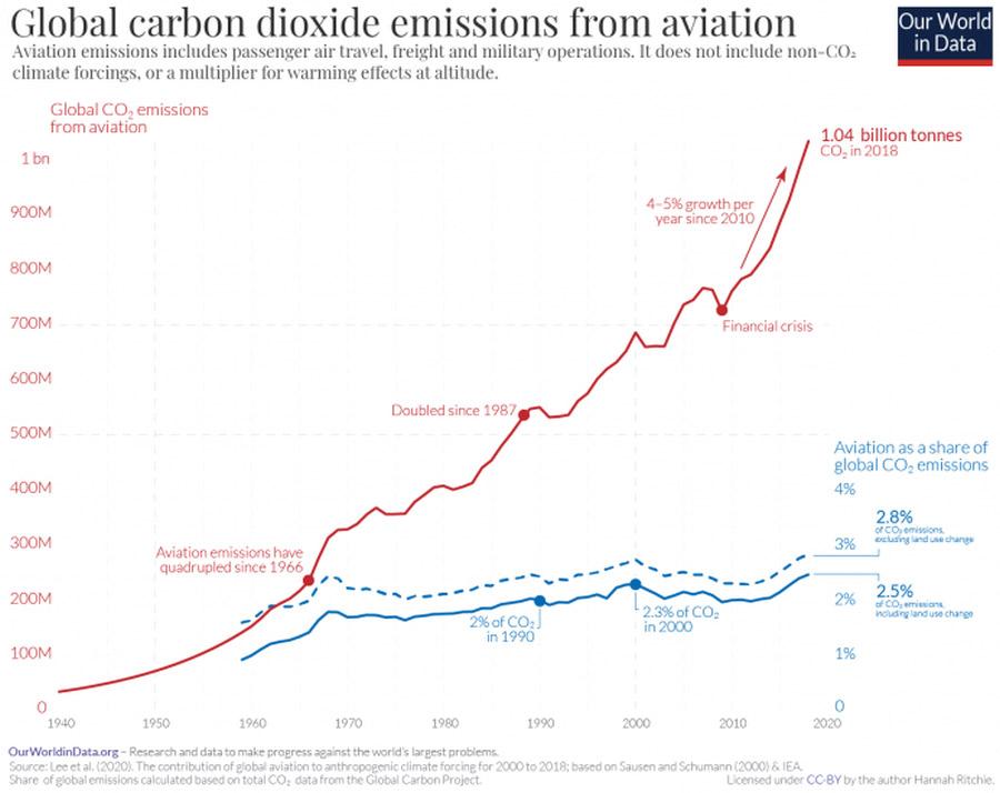 A légiközlekedés CO2 emissziójának változása