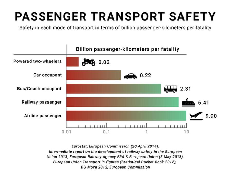 1 milliárd utaskilométerre eső halálozás adatai