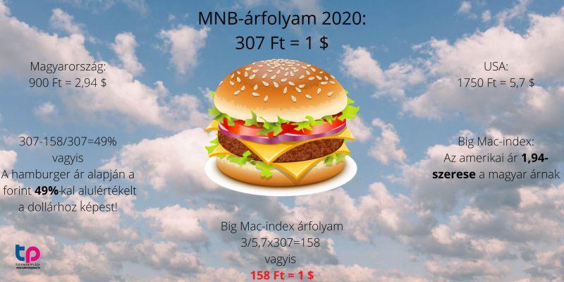 Úgy jön ki a matek – a 2020-as példát véve –, hogy megnézzük az MNB-középárfolyamát.