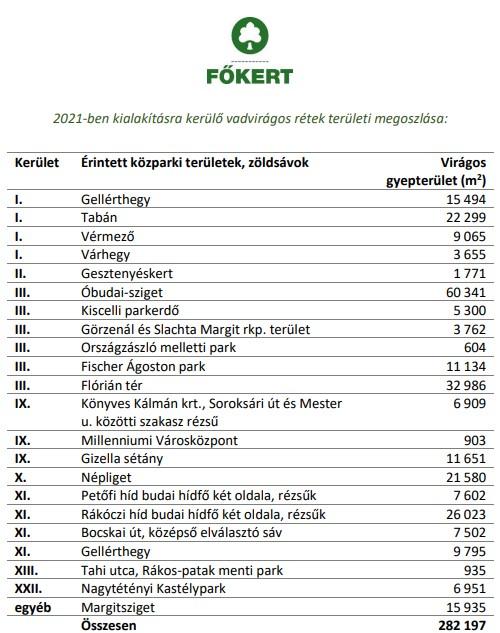 Vadvirágos rétek területének megoszlása Budapesten. Forrás: Főkert Zrt.