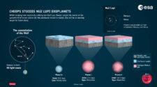 A Cheops ezúttal a Farkas (Lupus) csillagképben található közeli, Napunkhoz hasonló csillag, a Nű2 Lupi bolygóit vizsgálta.
